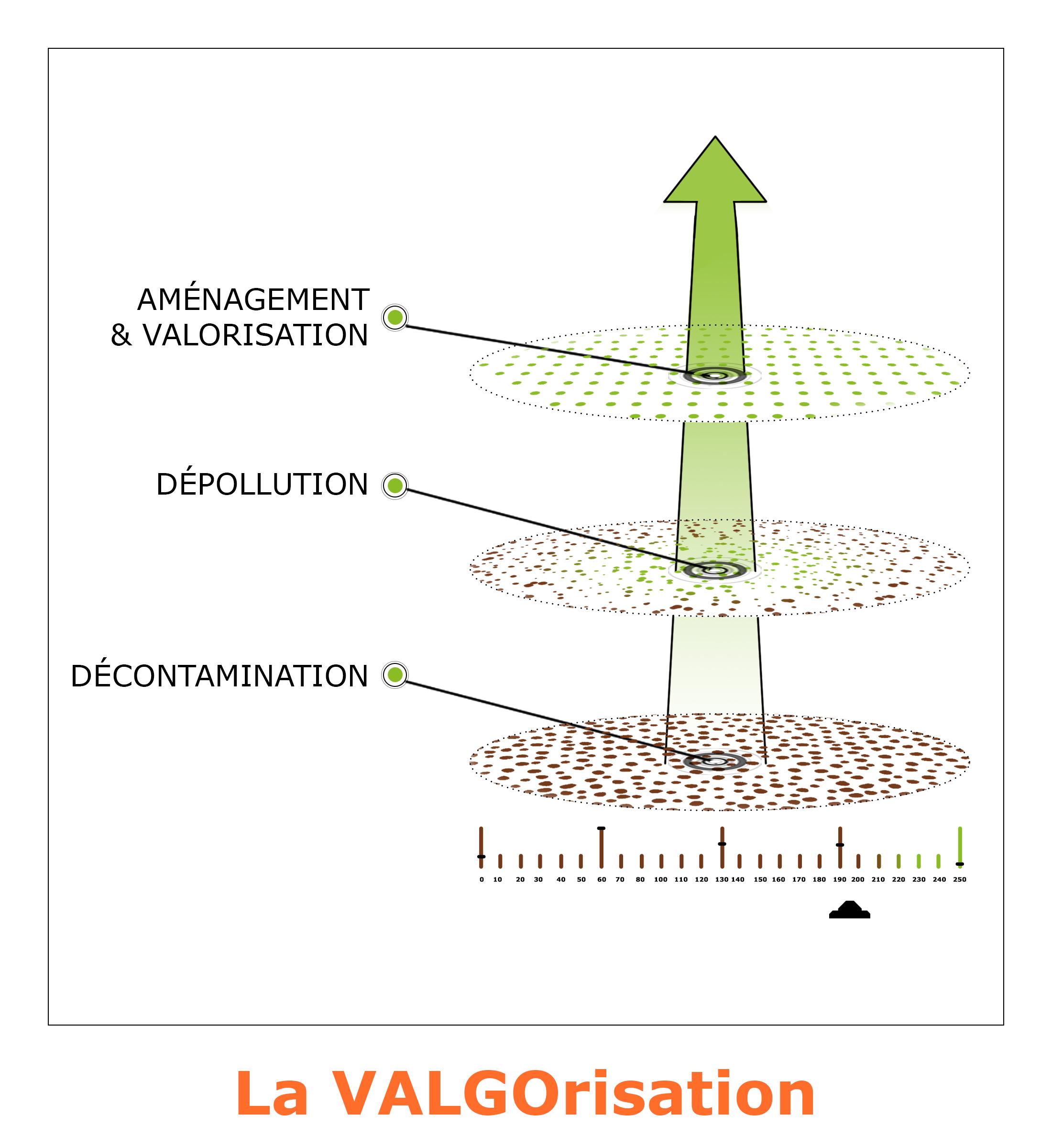 VALGO, un modèle unique au service de la dépollution des sites et sols pollués