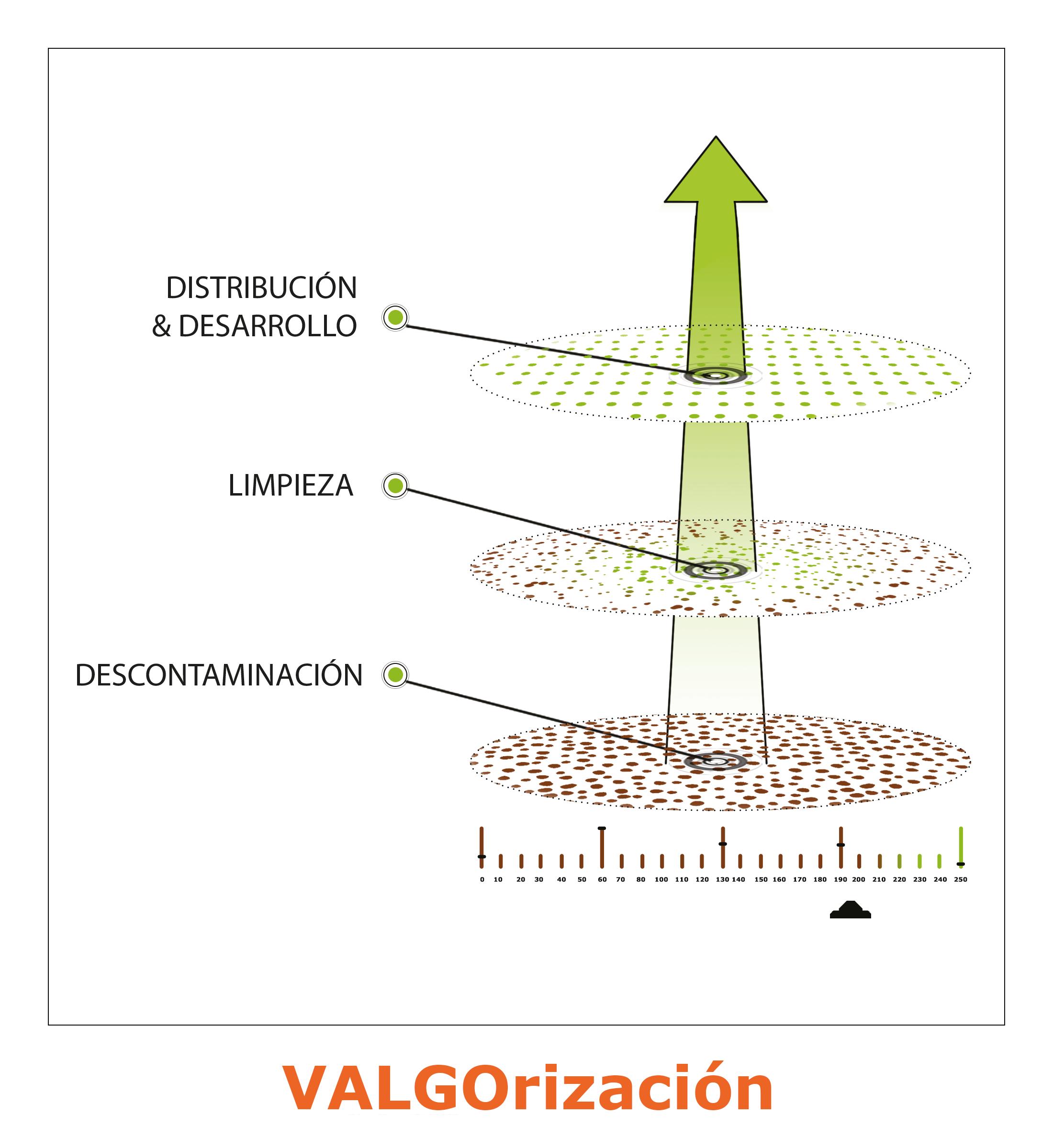 VALGO, un modelo único para la limpieza de sitios y suelos contaminados.