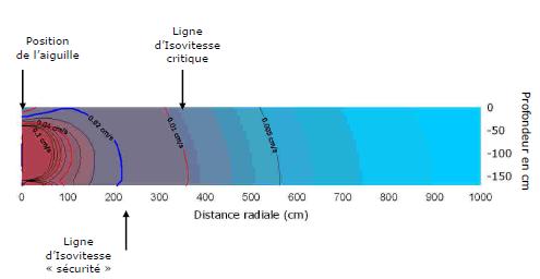 Recueil de données avant l'application de la désorption technique sur site, mise en place par Valgo