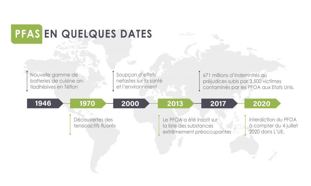Evolution des pollunats PFAS depuis les 70 dernières années