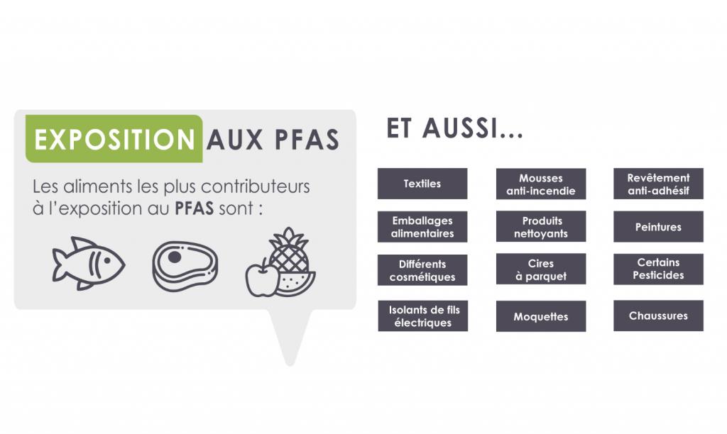 Les polluants de type PFAS ont un impact sur la santé humaine